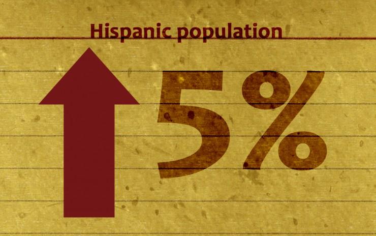 Hispanic Marketing Is Essential To Companies